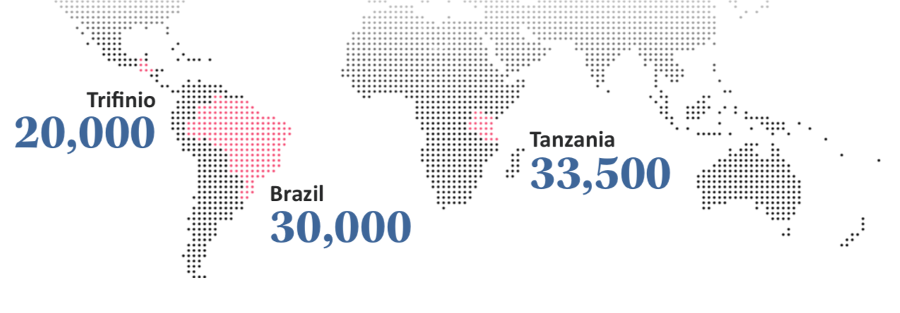 NUMBER OF SMALLHOLDER COFFEE FARMING FAMILIES REACHED